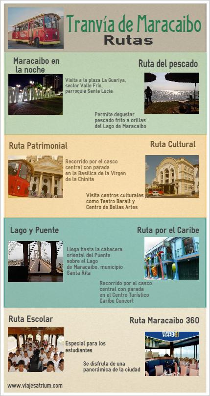 Infografía Tranvia de Maracaibo