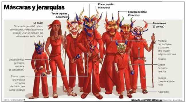 Jerarquías Diablos Danzantes de Yare